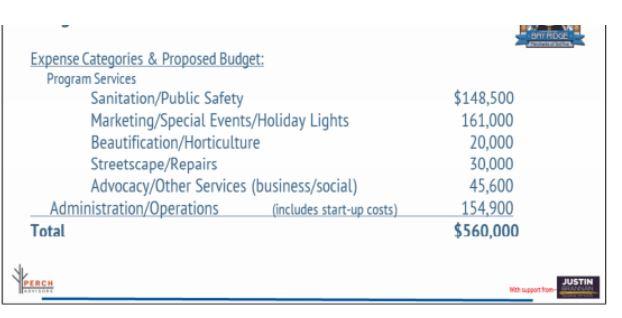 3rd ave bid budget